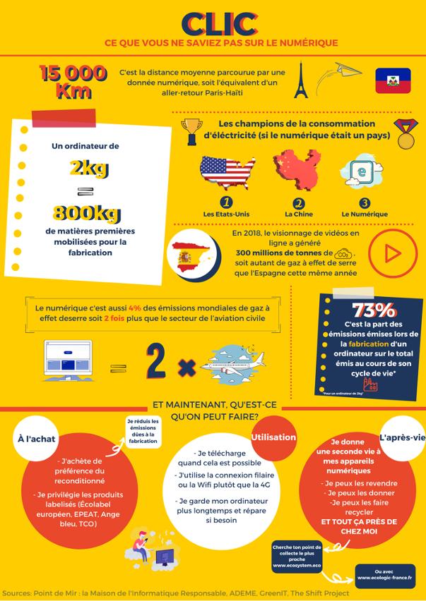 Infographie impacts du numérique
